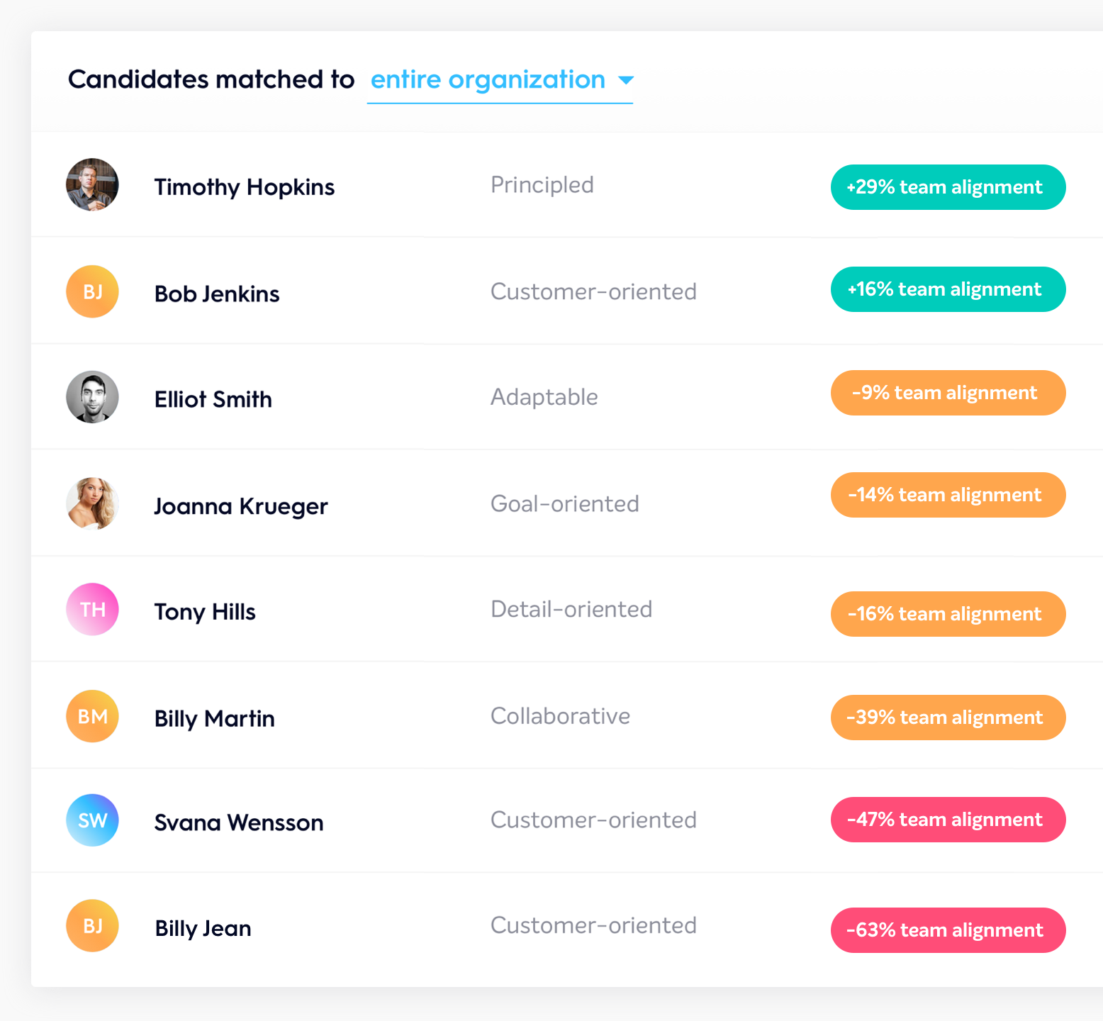 Candidates ranked by team fit on Bunch platform